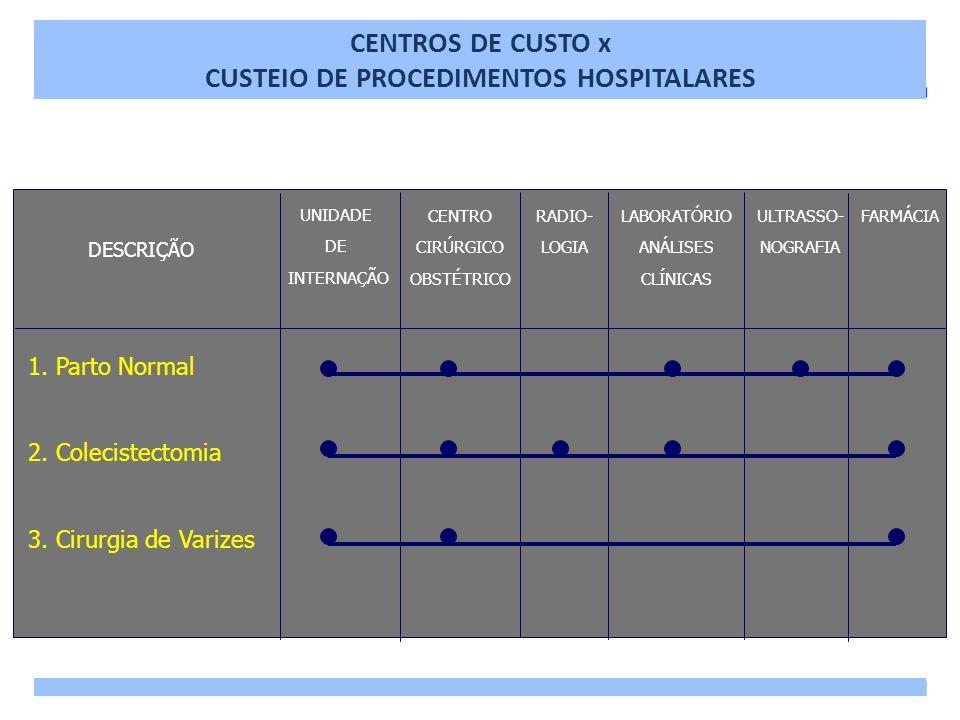 CENTROS DE CUSTO x CUSTEIO DE PROCEDIMENTOS HOSPITALARES