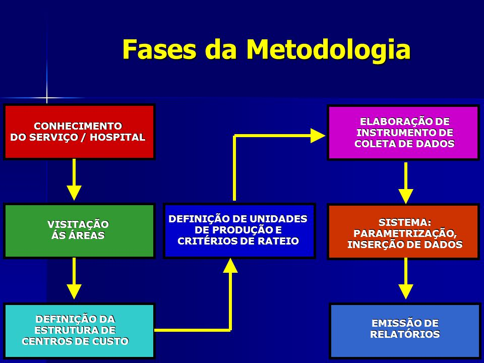 Fases da Metodologia ELABORAÇÃO DE CONHECIMENTO INSTRUMENTO DE