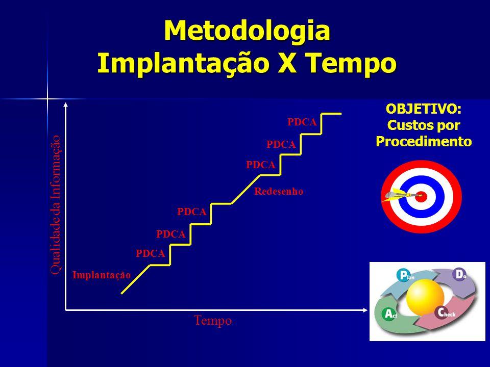 Metodologia Implantação X Tempo
