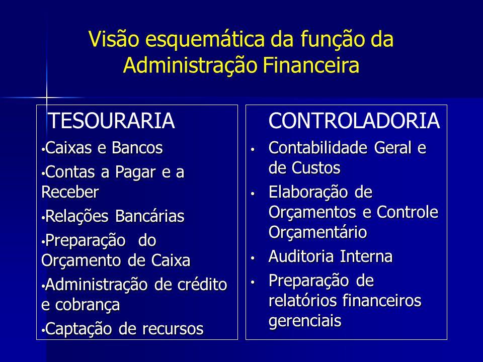 Visão esquemática da função da Administração Financeira