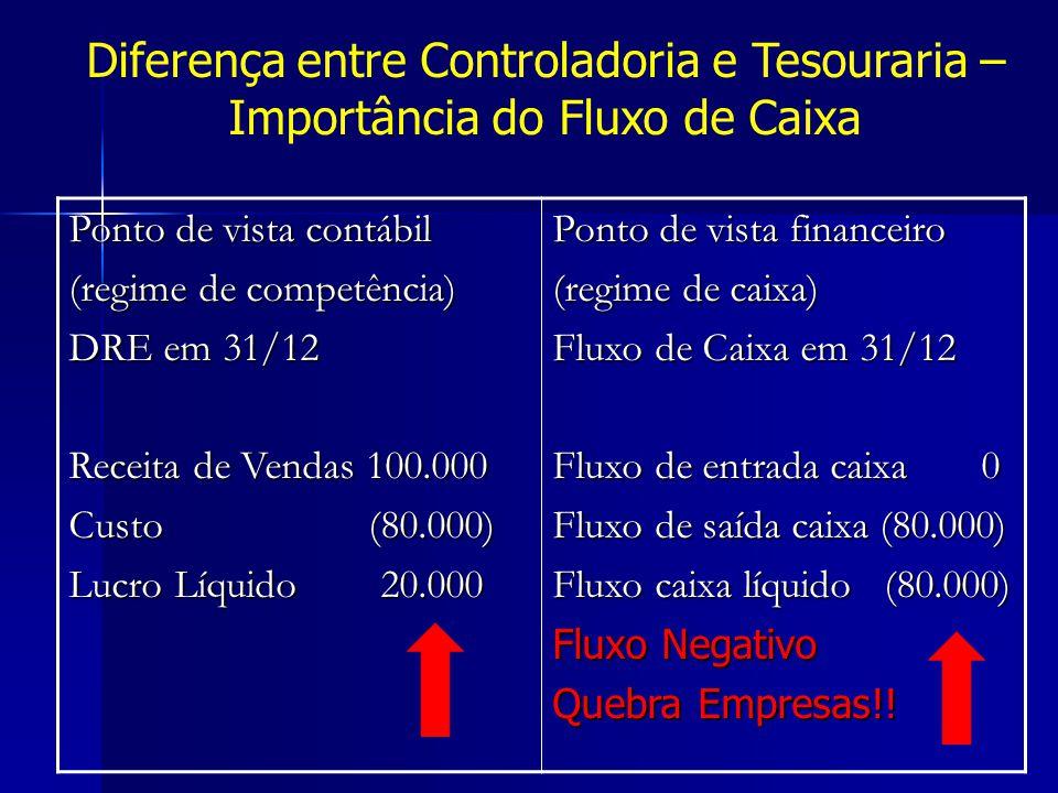 Diferença entre Controladoria e Tesouraria – Importância do Fluxo de Caixa