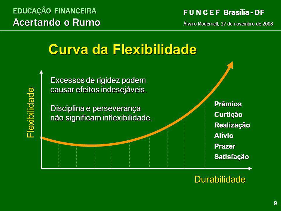 Curva da Flexibilidade