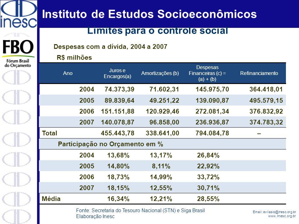 Limites para o controle social Participação no Orçamento em %