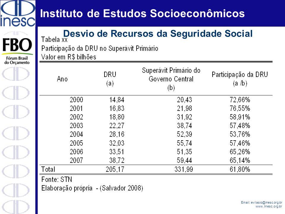 Desvio de Recursos da Seguridade Social
