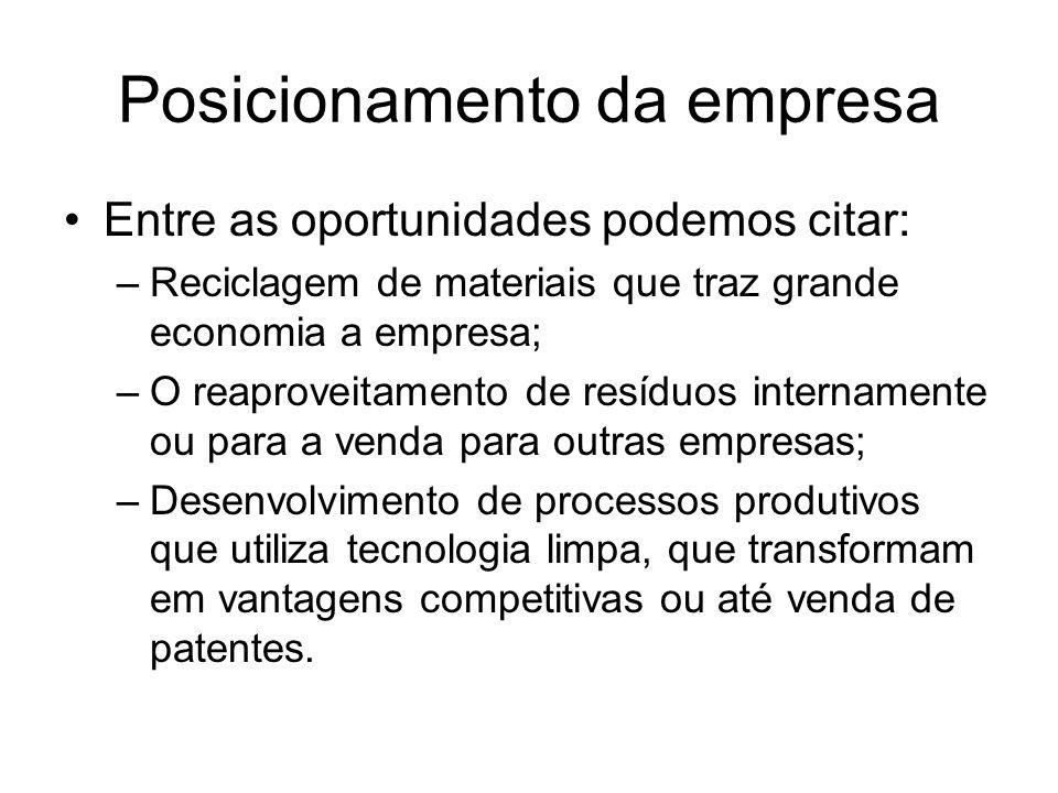 Posicionamento da empresa