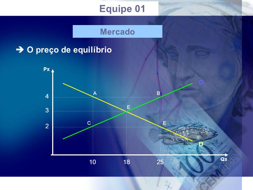 Equipe 01 Mercado  O preço de equilíbrio O 4 3 2 D 10 18 25 Px A B E