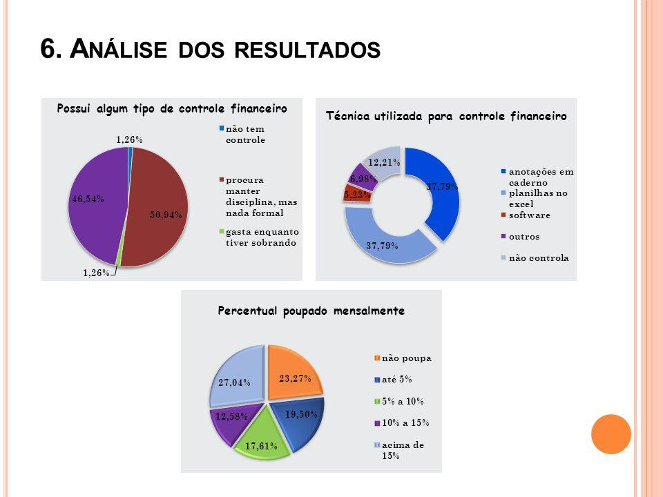 6. Análise dos resultados
