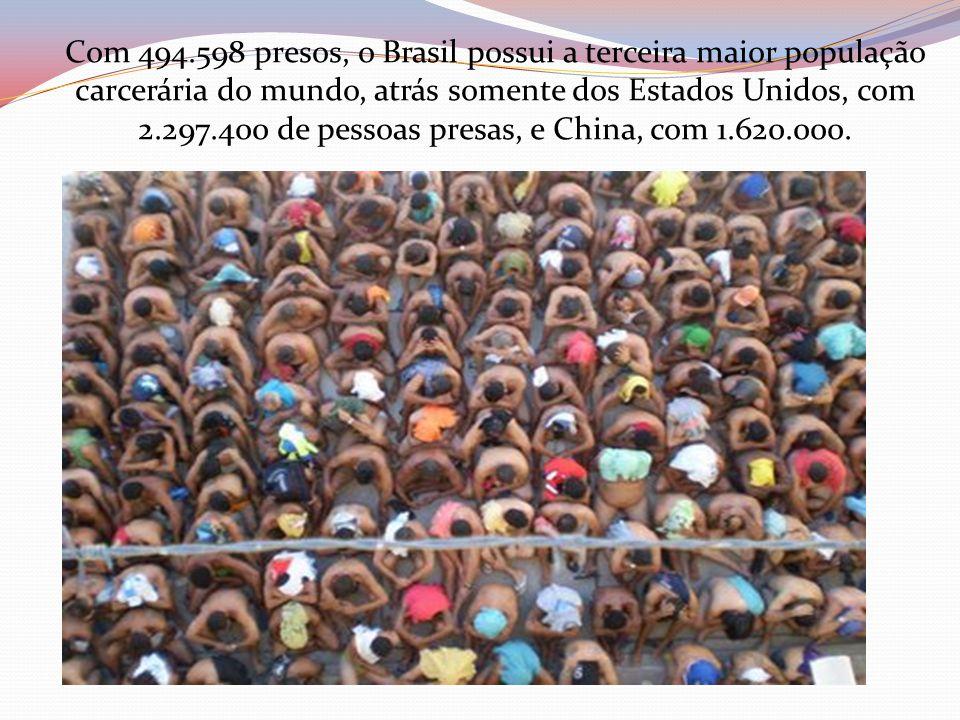 Com 494.598 presos, o Brasil possui a terceira maior população carcerária do mundo, atrás somente dos Estados Unidos, com 2.297.400 de pessoas presas, e China, com 1.620.000.