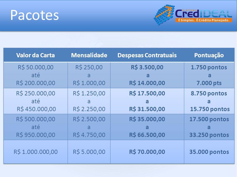 Pacotes Valor da Carta Mensalidade Despesas Contratuais Pontuação
