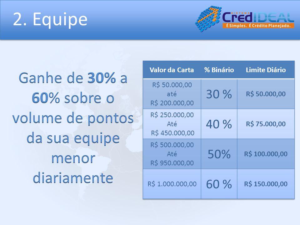 2. Equipe Valor da Carta. % Binário. Limite Diário. R$ 50.000,00. até. R$ 200.000,00. 30 % R$ 250.000,00.