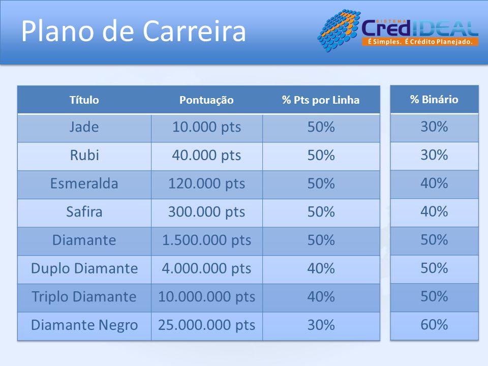 Plano de Carreira Jade 10.000 pts 50% Rubi 40.000 pts Esmeralda