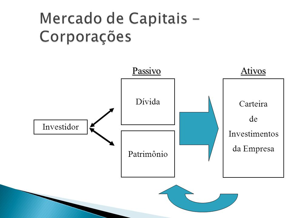 Mercado de Capitais - Corporações