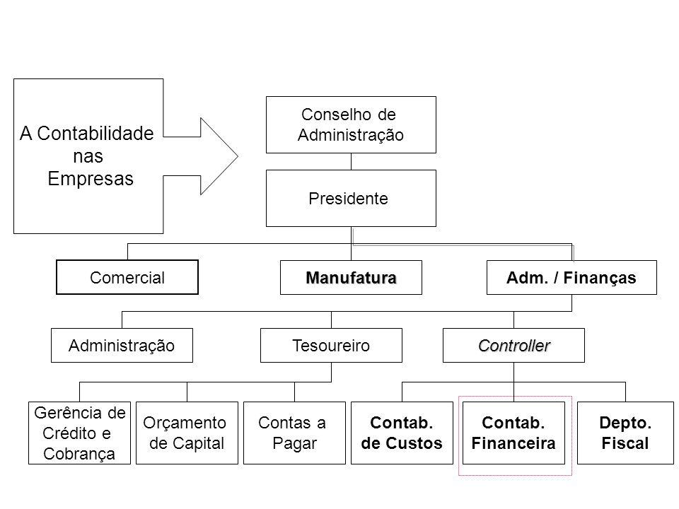 A Contabilidade nas Empresas Controller Tesoureiro Gerência de