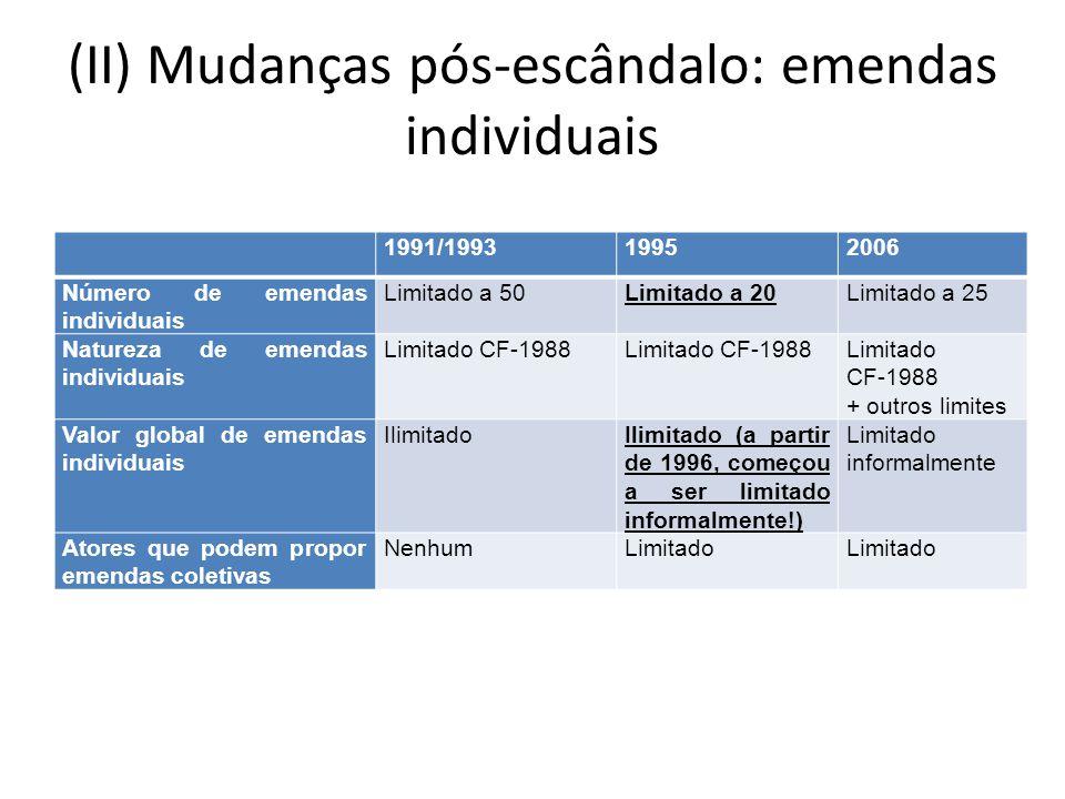 (II) Mudanças pós-escândalo: emendas individuais