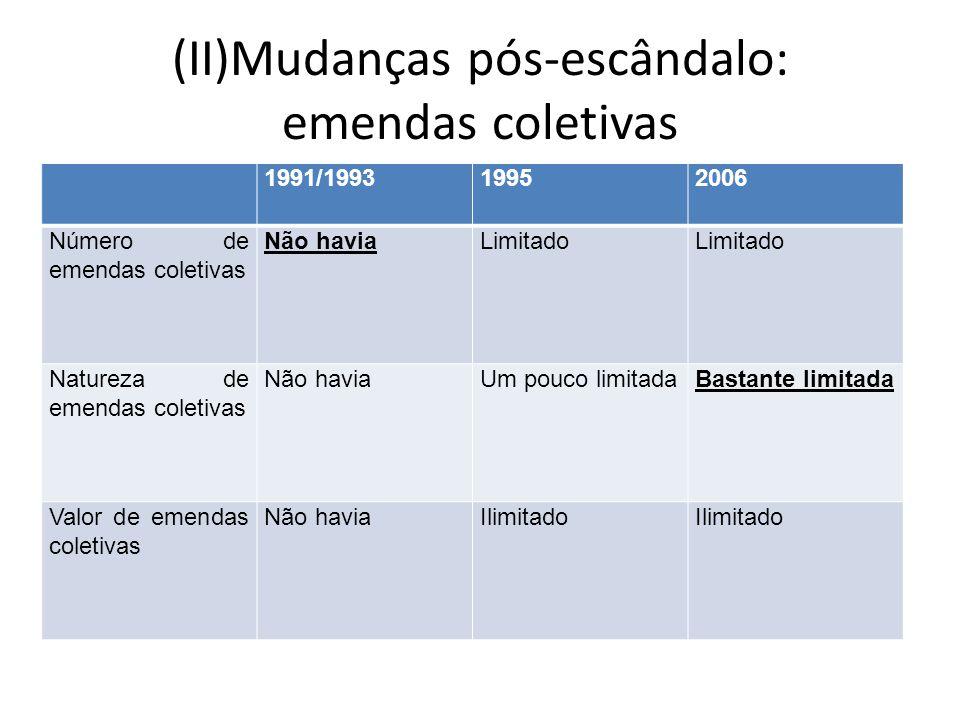 (II)Mudanças pós-escândalo: emendas coletivas