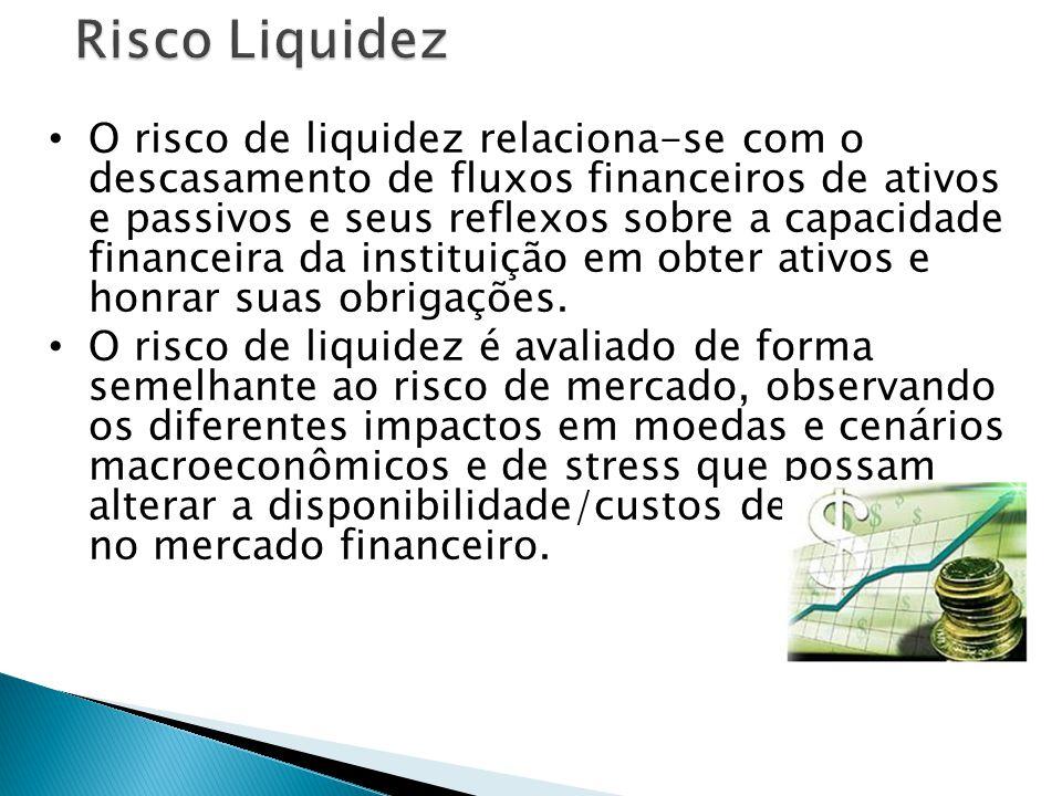 Risco Liquidez