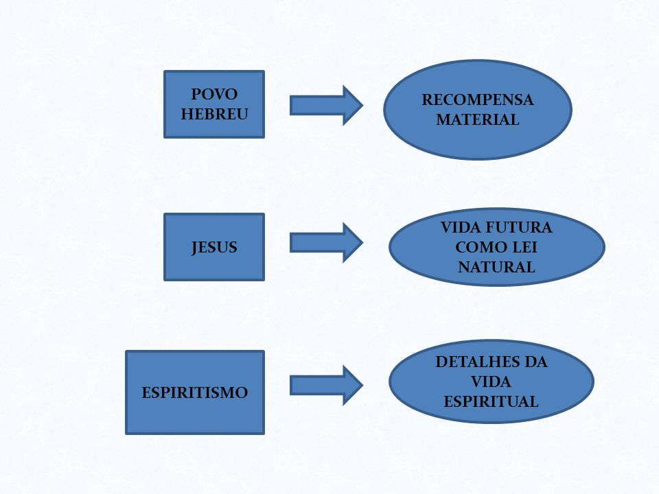 VIDA FUTURA COMO LEI NATURAL DETALHES DA VIDA ESPIRITUAL