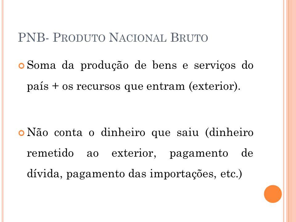 PNB- Produto Nacional Bruto