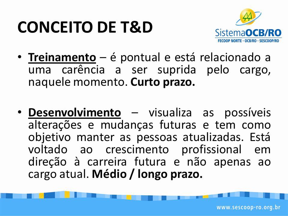 CONCEITO DE T&D Treinamento – é pontual e está relacionado a uma carência a ser suprida pelo cargo, naquele momento. Curto prazo.