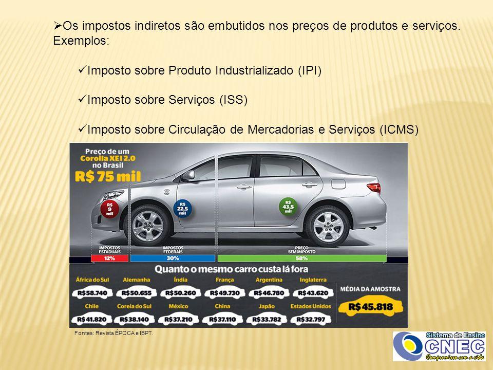 Imposto sobre Produto Industrializado (IPI)