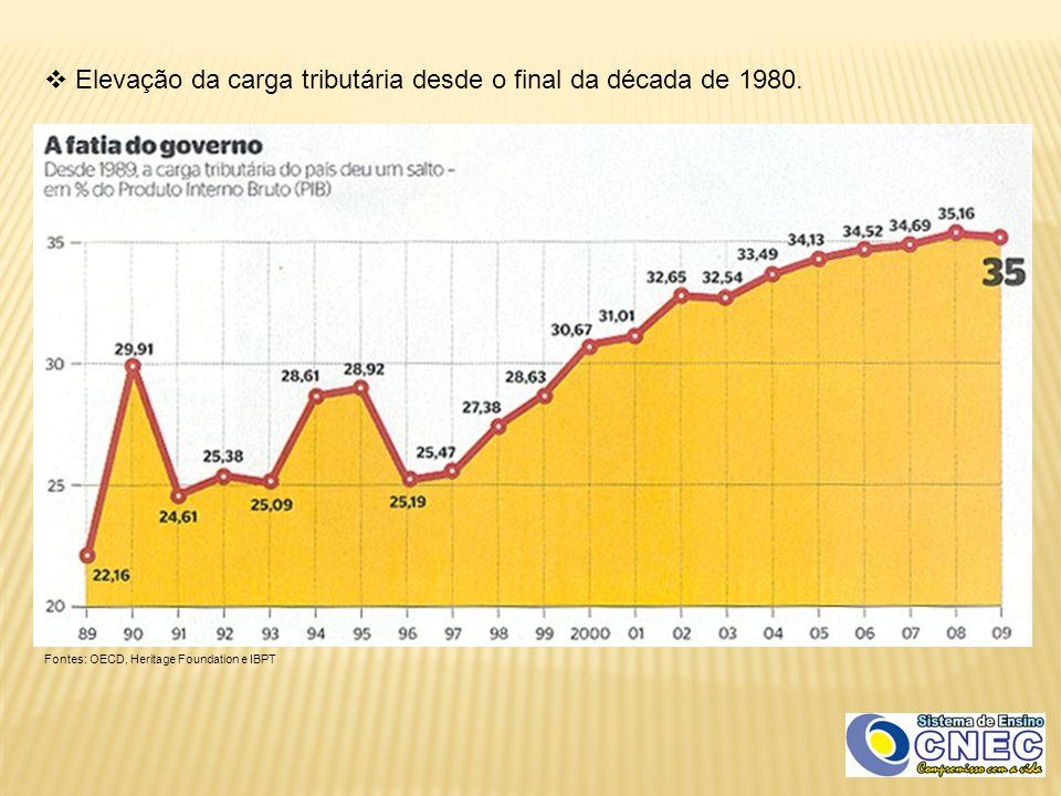 Elevação da carga tributária desde o final da década de 1980.