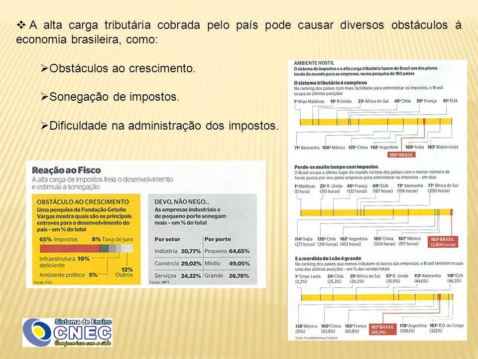 A alta carga tributária cobrada pelo país pode causar diversos obstáculos à economia brasileira, como: