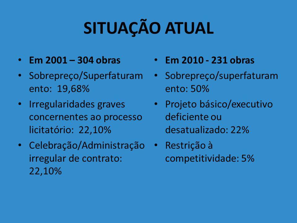 SITUAÇÃO ATUAL Em 2001 – 304 obras Sobrepreço/Superfaturamento: 19,68%