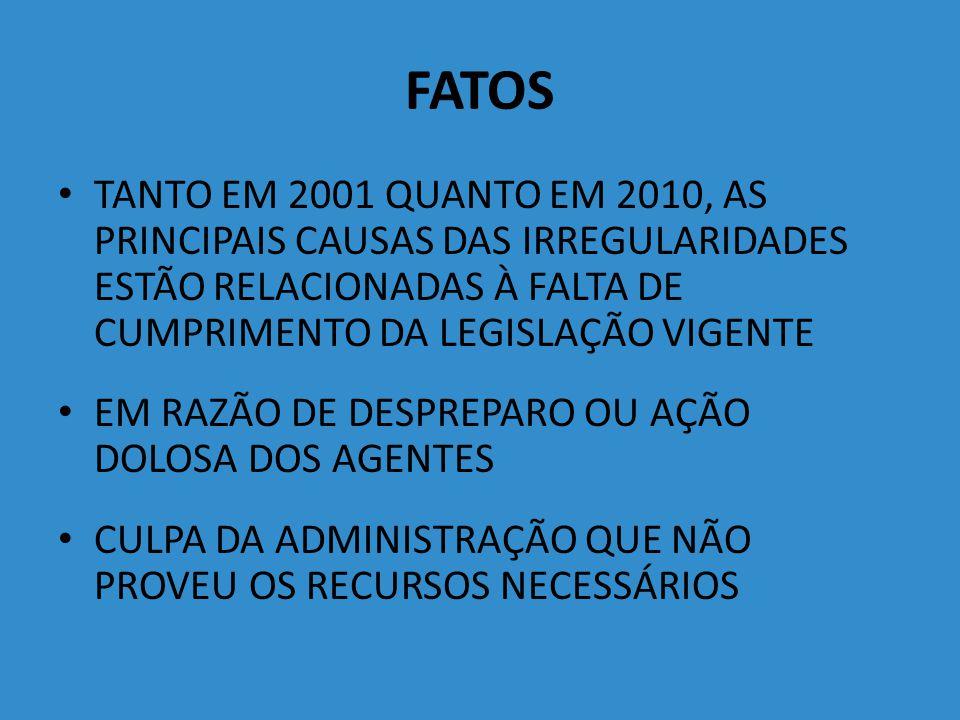 FATOS TANTO EM 2001 QUANTO EM 2010, AS PRINCIPAIS CAUSAS DAS IRREGULARIDADES ESTÃO RELACIONADAS À FALTA DE CUMPRIMENTO DA LEGISLAÇÃO VIGENTE.