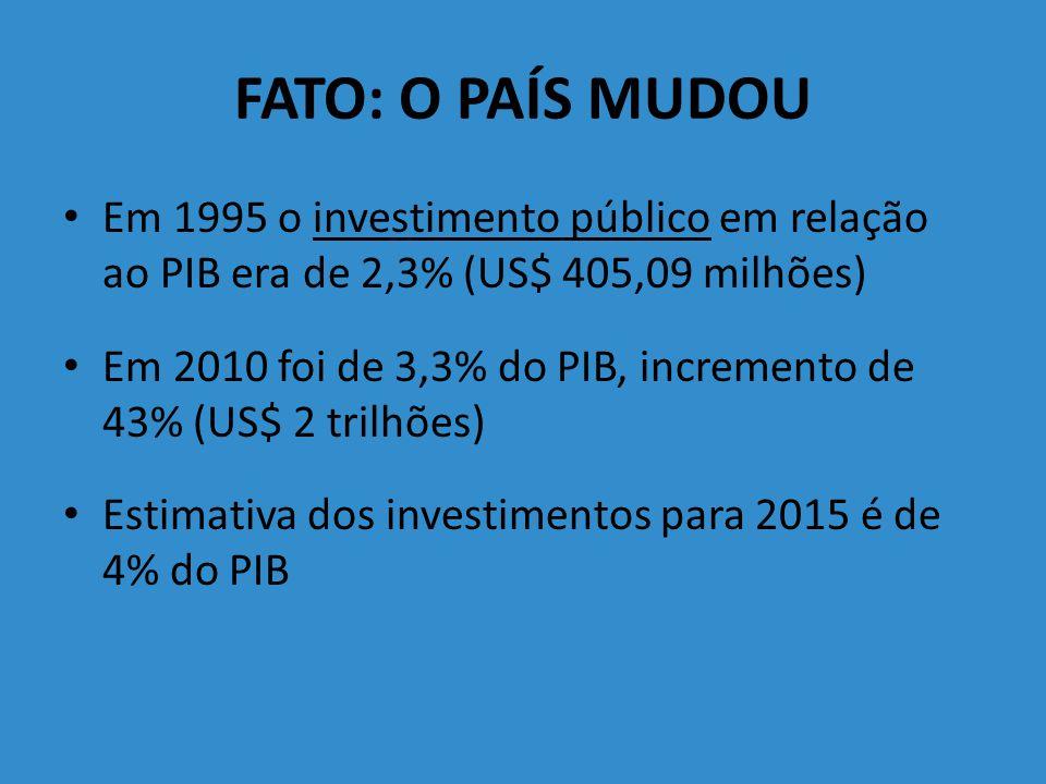 FATO: O PAÍS MUDOU Em 1995 o investimento público em relação ao PIB era de 2,3% (US$ 405,09 milhões)