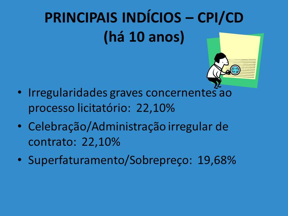 PRINCIPAIS INDÍCIOS – CPI/CD (há 10 anos)