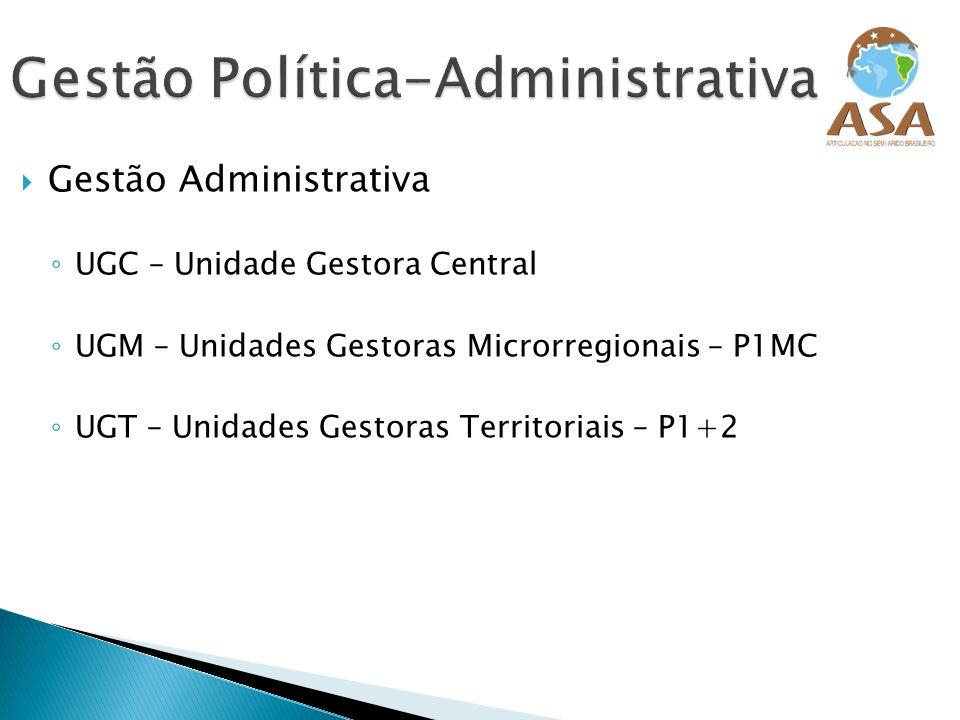 Gestão Política-Administrativa