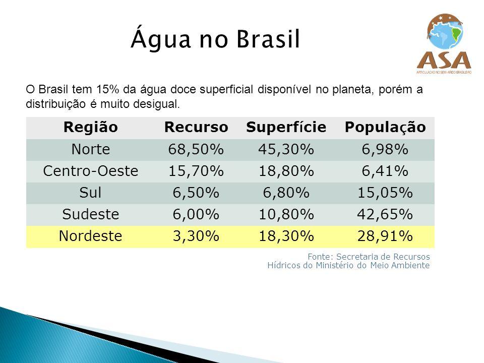 Água no Brasil Região Recurso Superfície População Norte 68,50% 45,30%
