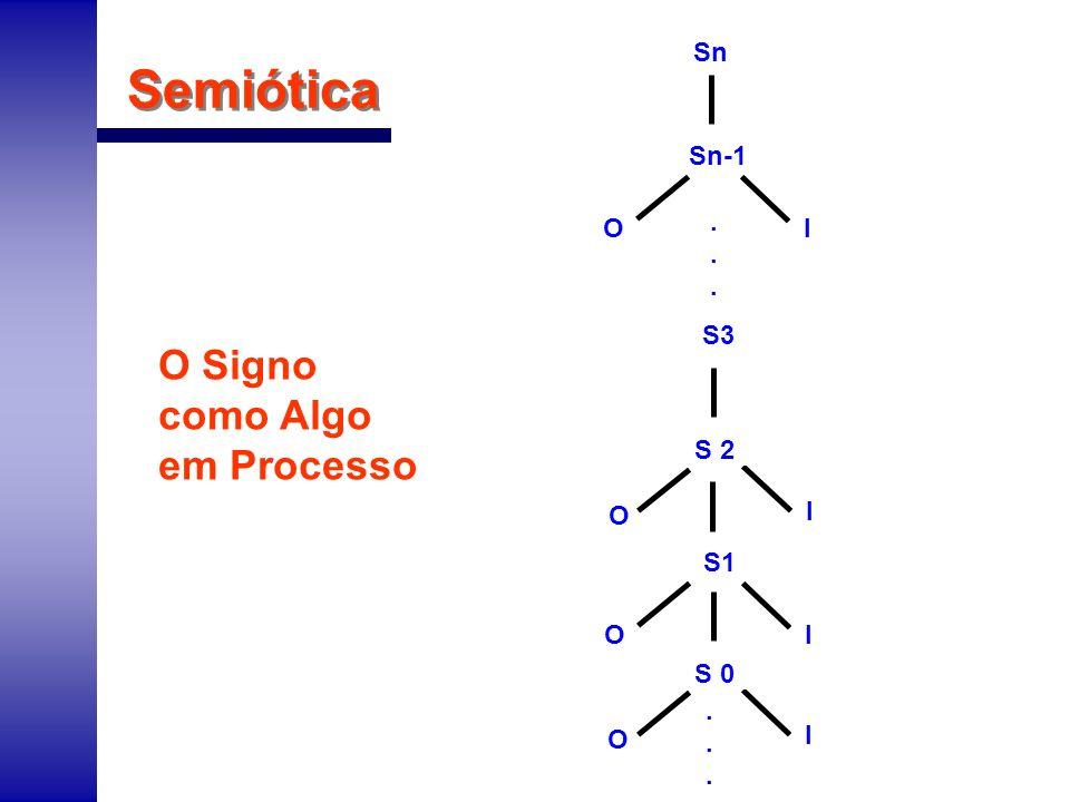 Semiótica O Signo como Algo em Processo Sn Sn-1 . O I S3 S 2 O I S1 O