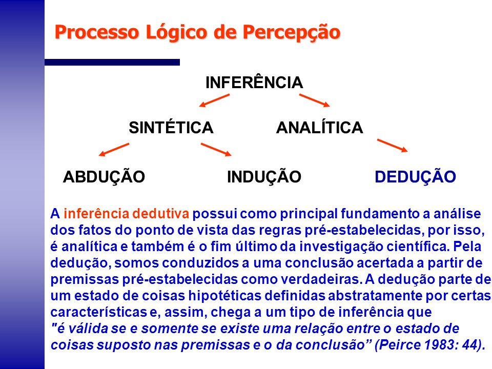 Processo Lógico de Percepção