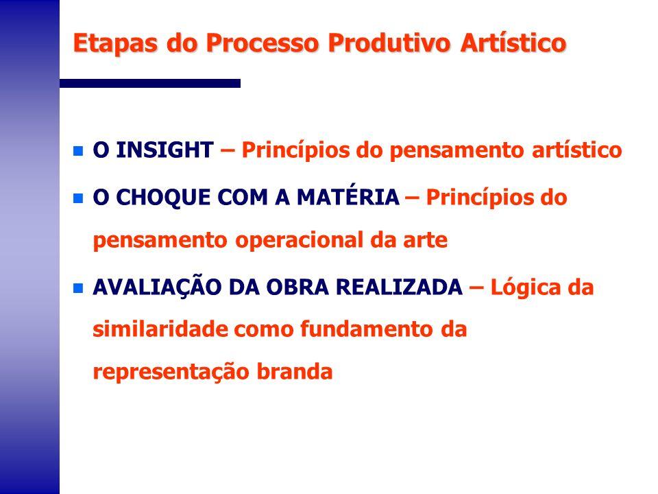 Etapas do Processo Produtivo Artístico