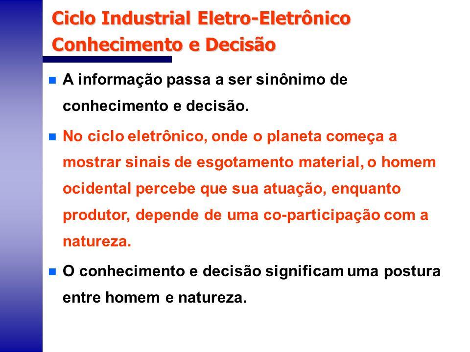 Ciclo Industrial Eletro-Eletrônico Conhecimento e Decisão