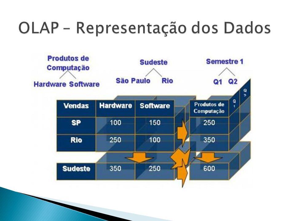 OLAP – Representação dos Dados
