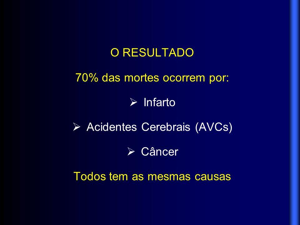 70% das mortes ocorrem por: Infarto Acidentes Cerebrais (AVCs) Câncer