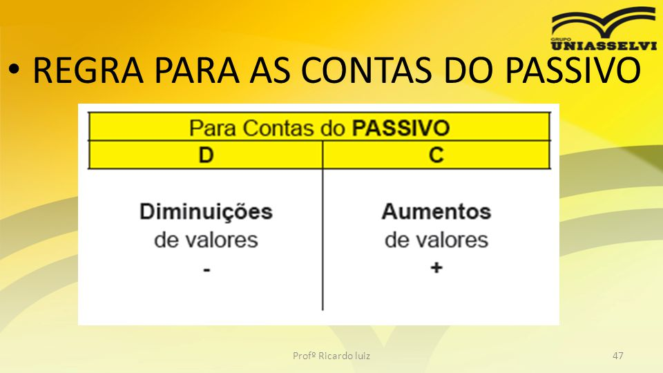 REGRA PARA AS CONTAS DO PASSIVO