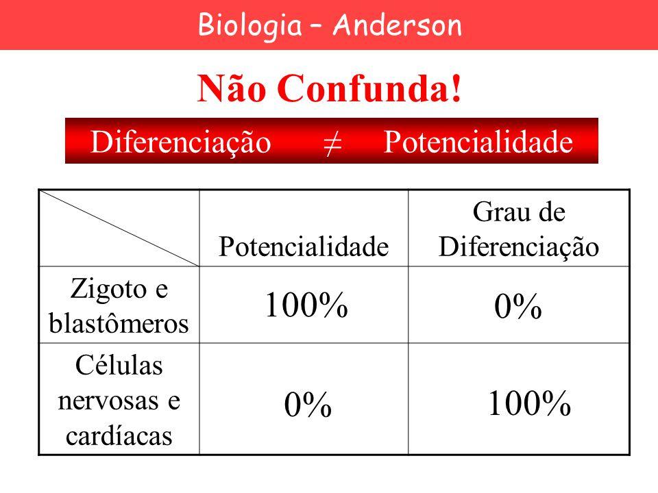 Não Confunda! 100% 0% 0% 100% Diferenciação ≠ Potencialidade