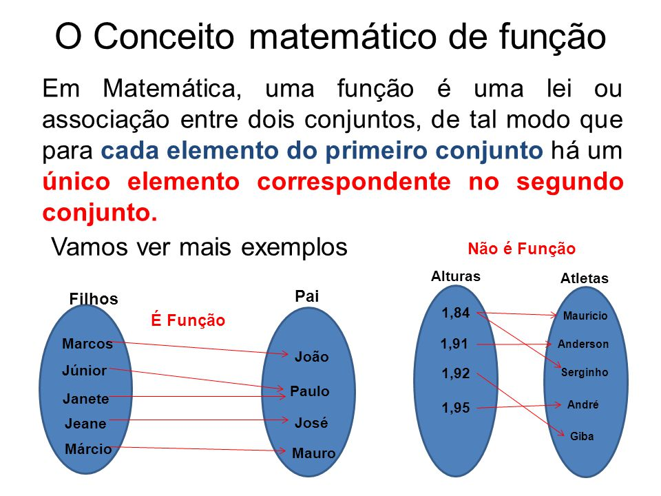 O Conceito matemático de função