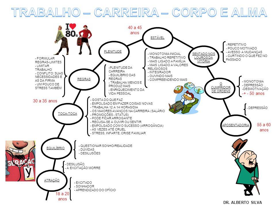 TRABALHO – CARREIRA – CORPO E ALMA