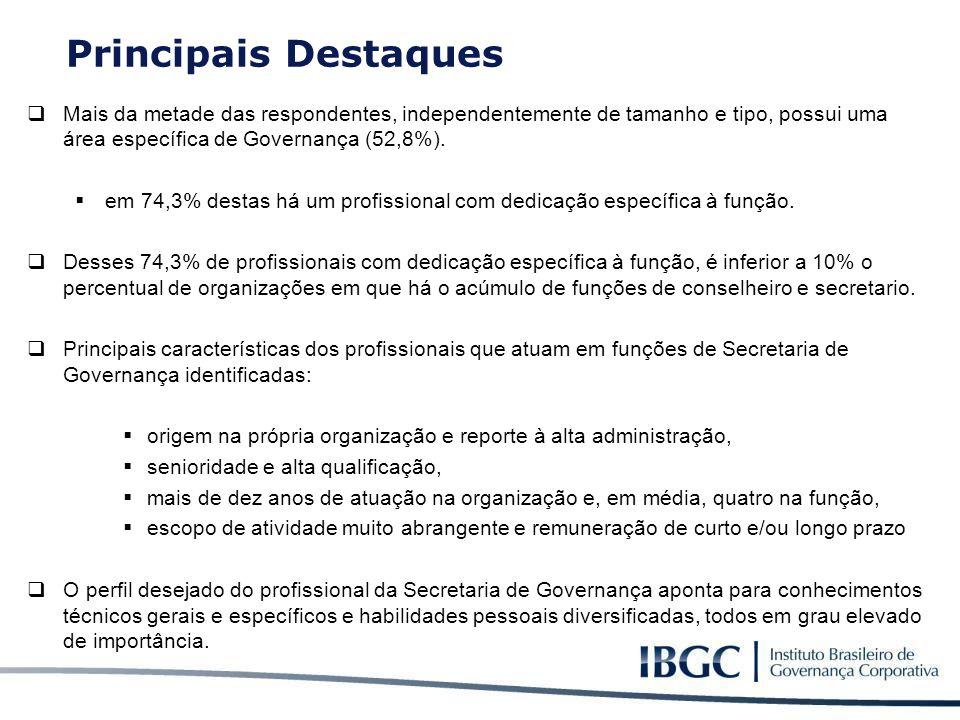 Principais Destaques Mais da metade das respondentes, independentemente de tamanho e tipo, possui uma área específica de Governança (52,8%).