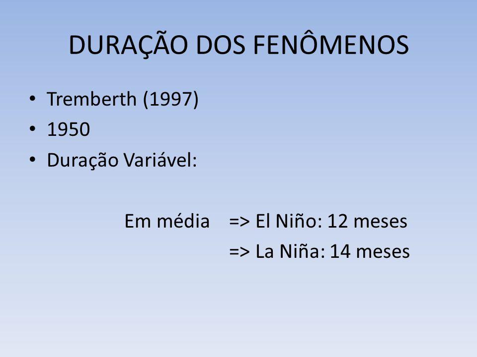 DURAÇÃO DOS FENÔMENOS Tremberth (1997) 1950 Duração Variável: