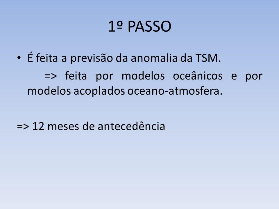 1º PASSO É feita a previsão da anomalia da TSM.