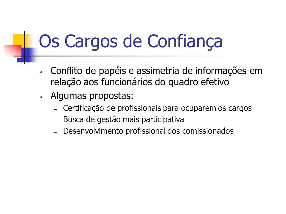 Os Cargos de Confiança Conflito de papéis e assimetria de informações em relação aos funcionários do quadro efetivo.