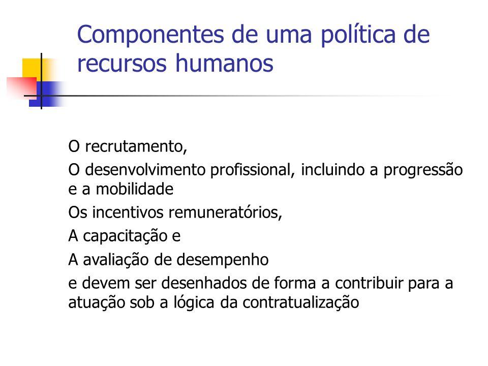 Componentes de uma política de recursos humanos