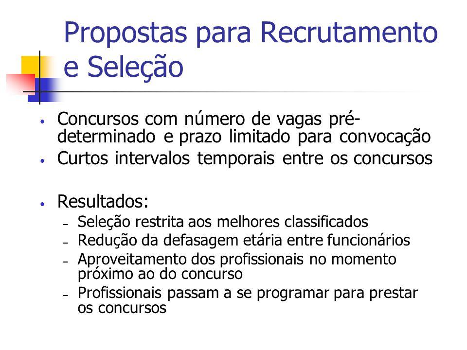 Propostas para Recrutamento e Seleção