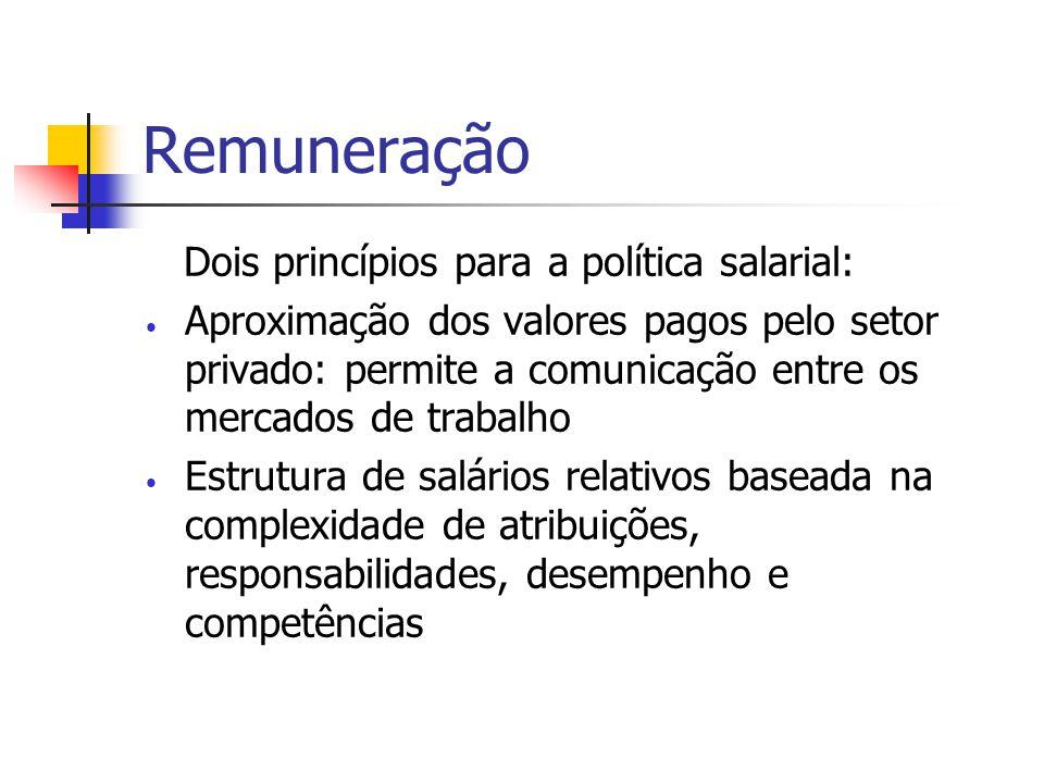 Remuneração Dois princípios para a política salarial: