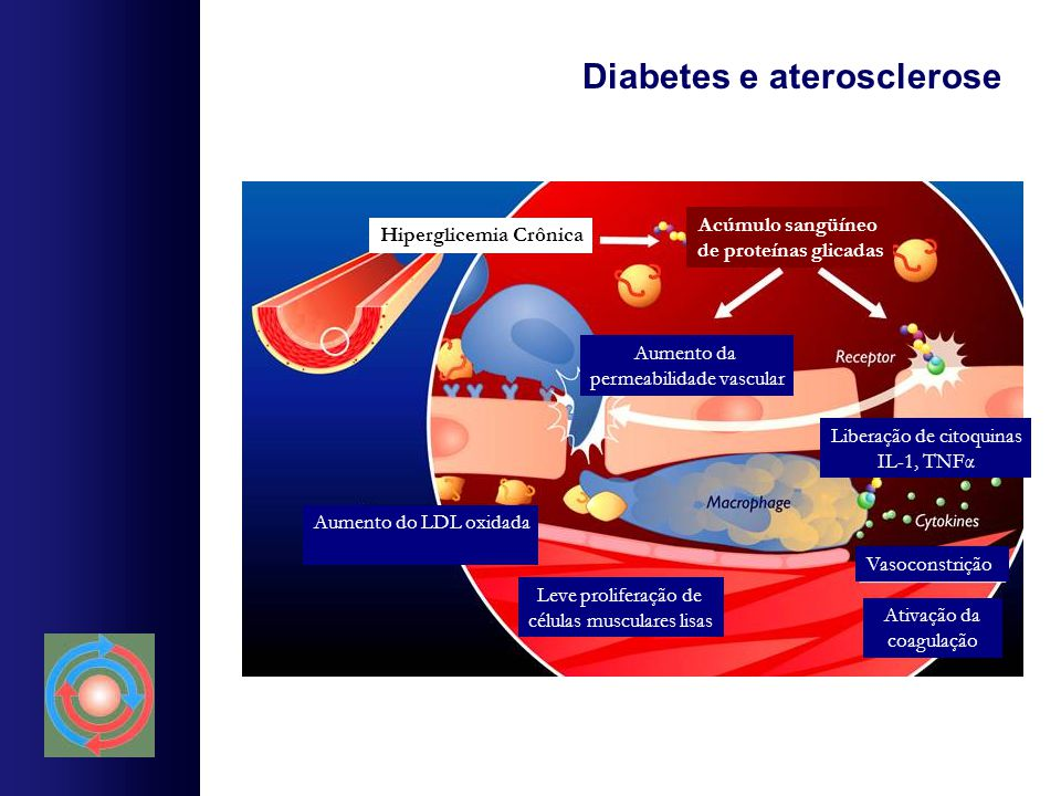 Diabetes e aterosclerose